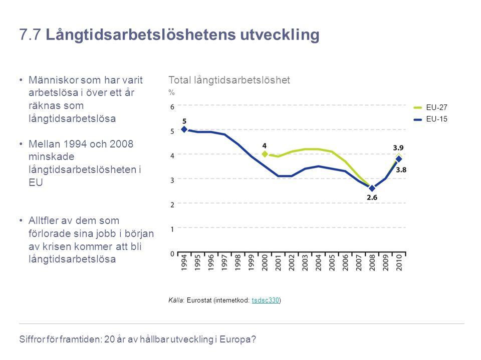 Siffror för framtiden: 20 år av hållbar utveckling i Europa? 7.7 Långtidsarbetslöshetens utveckling Människor som har varit arbetslösa i över ett år r