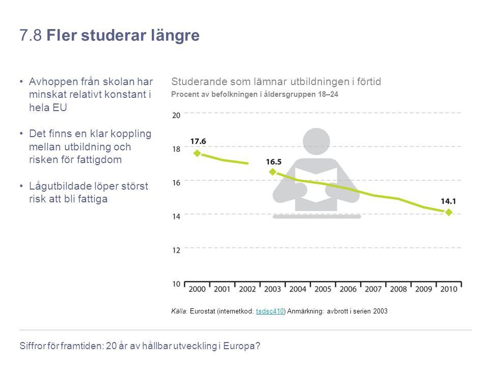 Siffror för framtiden: 20 år av hållbar utveckling i Europa? 7.8 Fler studerar längre Avhoppen från skolan har minskat relativt konstant i hela EU Det