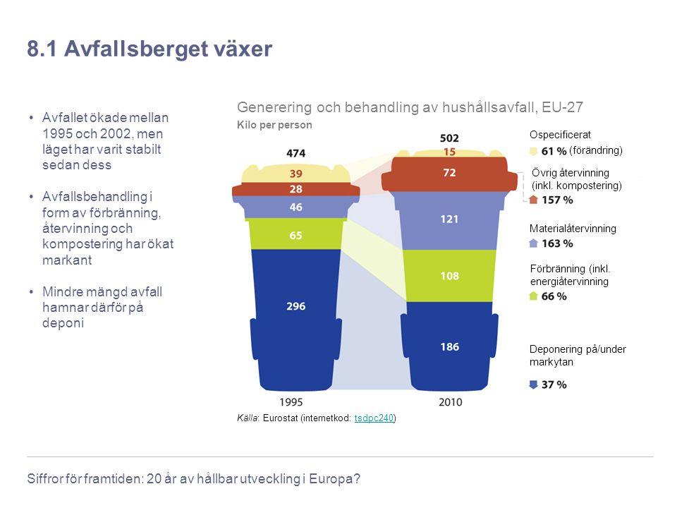 Siffror för framtiden: 20 år av hållbar utveckling i Europa? 8.1 Avfallsberget växer Avfallet ökade mellan 1995 och 2002, men läget har varit stabilt