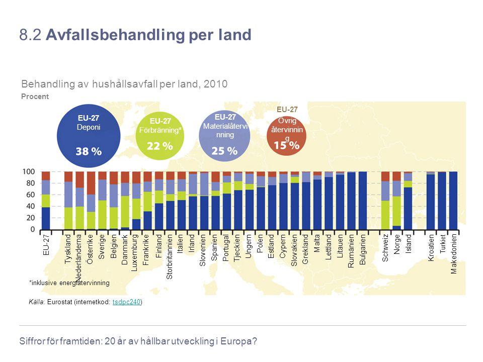 Siffror för framtiden: 20 år av hållbar utveckling i Europa? 8.2 Avfallsbehandling per land Källa: Eurostat (internetkod: tsdpc240)tsdpc240 EstlandLet