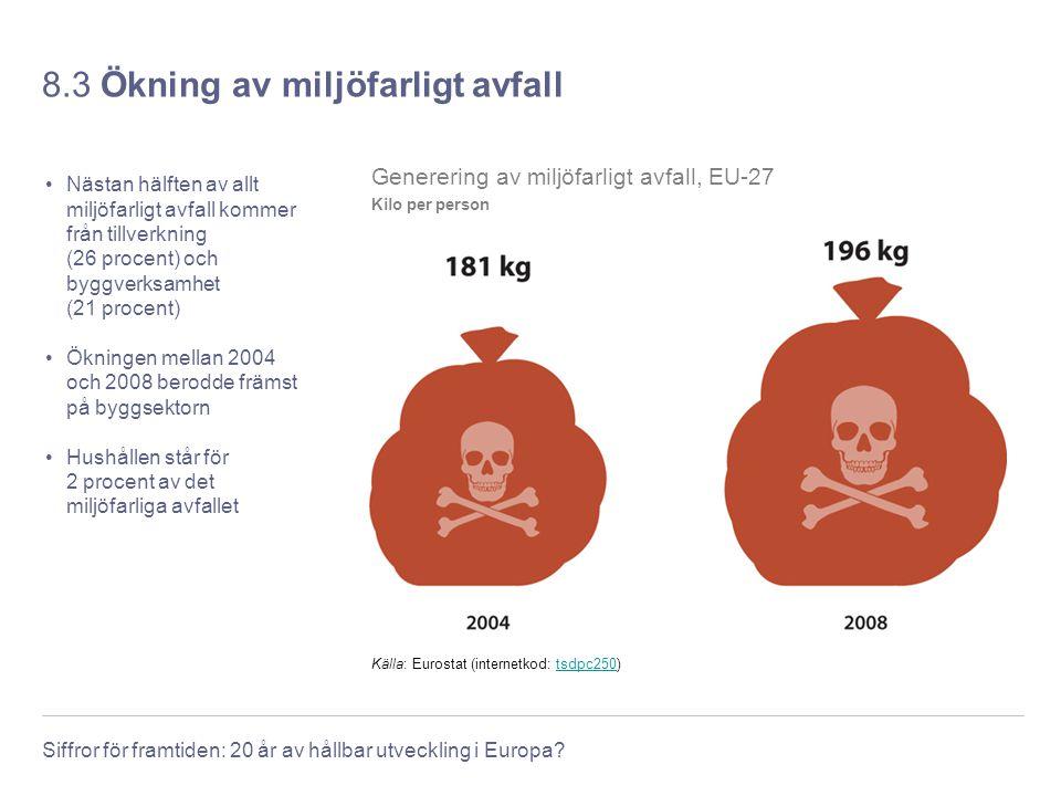 Siffror för framtiden: 20 år av hållbar utveckling i Europa? 8.3 Ökning av miljöfarligt avfall Nästan hälften av allt miljöfarligt avfall kommer från