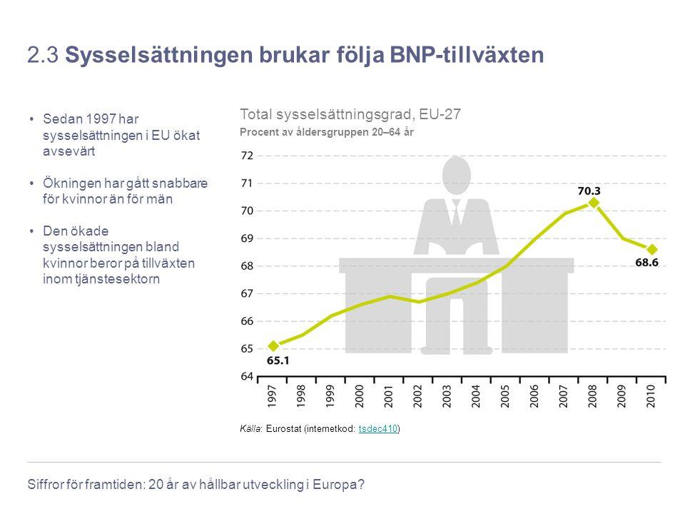Siffror för framtiden: 20 år av hållbar utveckling i Europa? 2.3 Sysselsättningen brukar följa BNP-tillväxten Sedan 1997 har sysselsättningen i EU öka