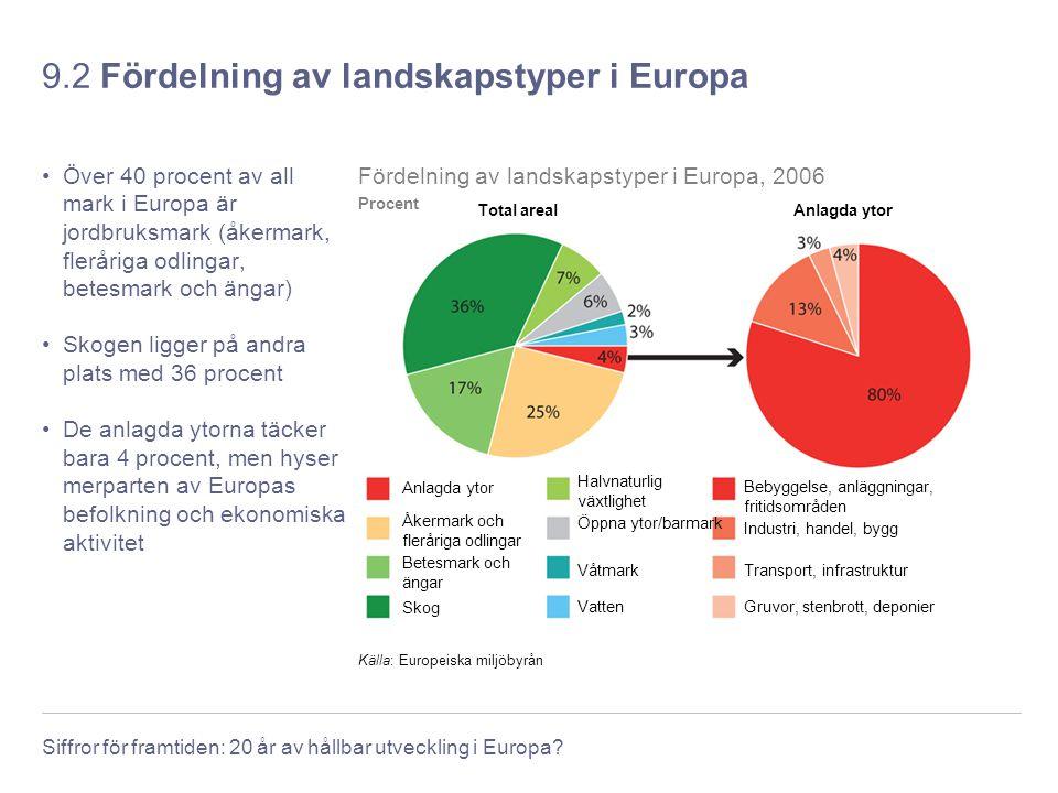 Siffror för framtiden: 20 år av hållbar utveckling i Europa? 9.2 Fördelning av landskapstyper i Europa Över 40 procent av all mark i Europa är jordbru