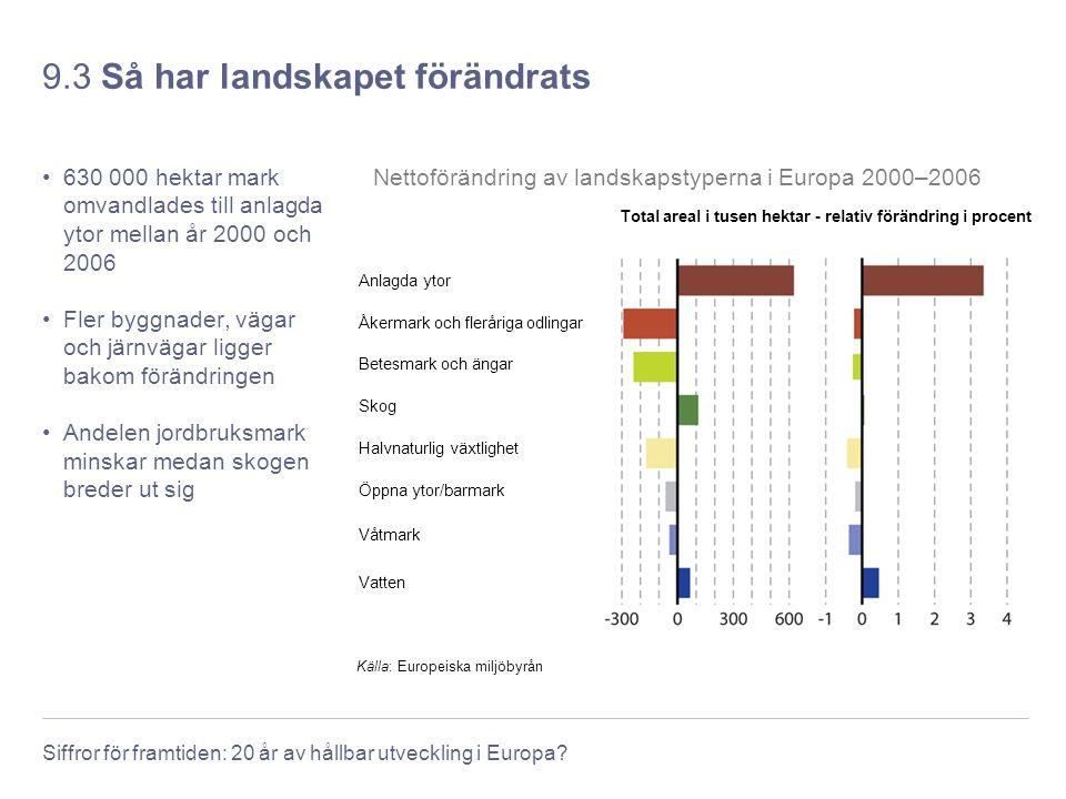 Siffror för framtiden: 20 år av hållbar utveckling i Europa? 9.3 Så har landskapet förändrats 630 000 hektar mark omvandlades till anlagda ytor mellan