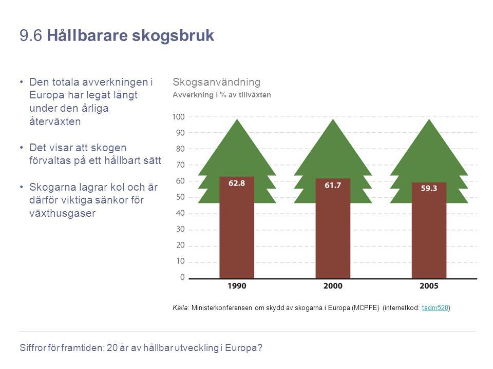 Siffror för framtiden: 20 år av hållbar utveckling i Europa? 9.6 Hållbarare skogsbruk Den totala avverkningen i Europa har legat långt under den årlig