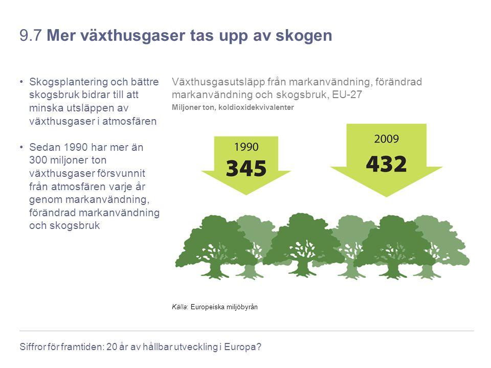 Siffror för framtiden: 20 år av hållbar utveckling i Europa? 9.7 Mer växthusgaser tas upp av skogen Skogsplantering och bättre skogsbruk bidrar till a