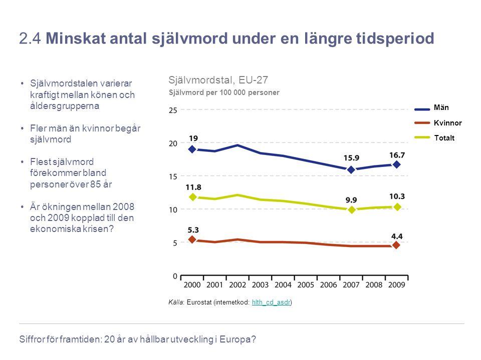 Siffror för framtiden: 20 år av hållbar utveckling i Europa? 2.4 Minskat antal självmord under en längre tidsperiod Självmordstalen varierar kraftigt