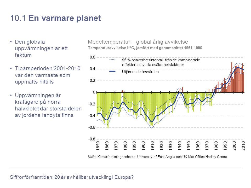 Siffror för framtiden: 20 år av hållbar utveckling i Europa? 10.1 En varmare planet Den globala uppvärmningen är ett faktum Tioårsperioden 2001-2010 v