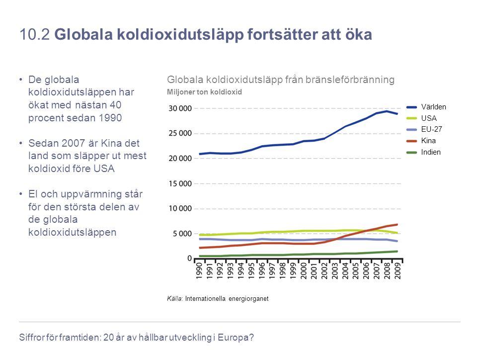 Siffror för framtiden: 20 år av hållbar utveckling i Europa? 10.2 Globala koldioxidutsläpp fortsätter att öka De globala koldioxidutsläppen har ökat m