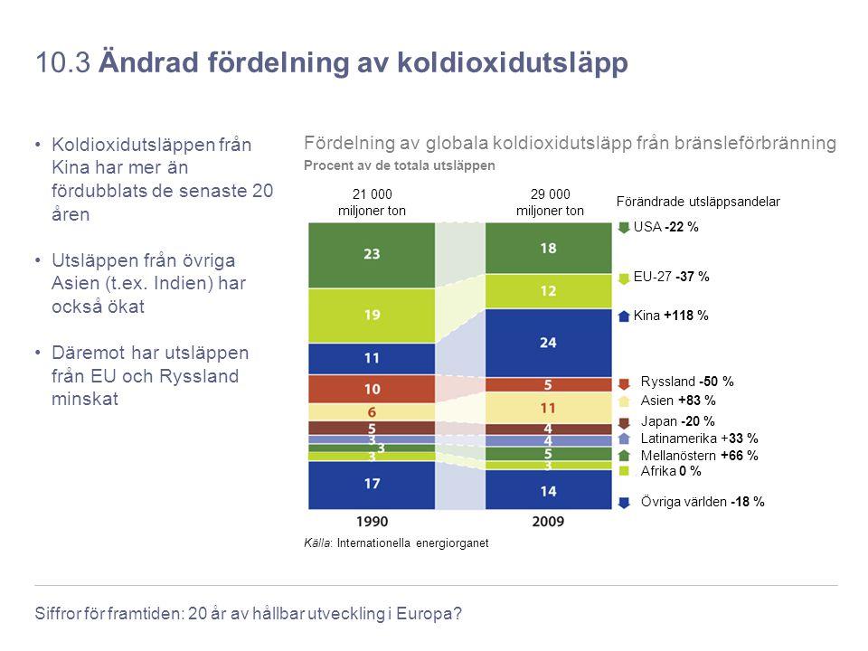 Siffror för framtiden: 20 år av hållbar utveckling i Europa? 10.3 Ändrad fördelning av koldioxidutsläpp Koldioxidutsläppen från Kina har mer än fördub