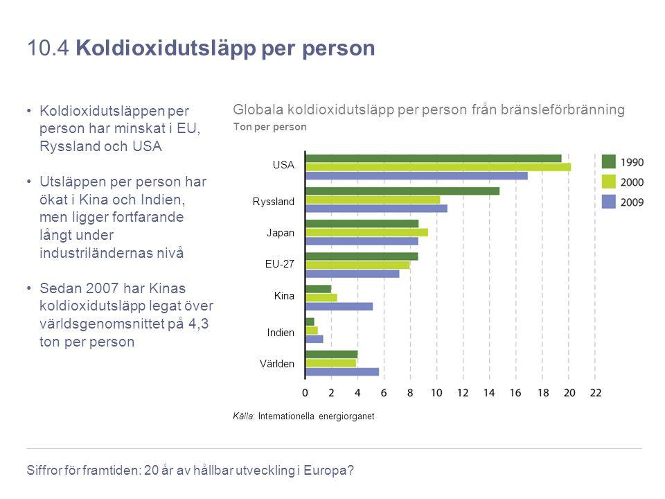 Siffror för framtiden: 20 år av hållbar utveckling i Europa? 10.4 Koldioxidutsläpp per person Koldioxidutsläppen per person har minskat i EU, Ryssland