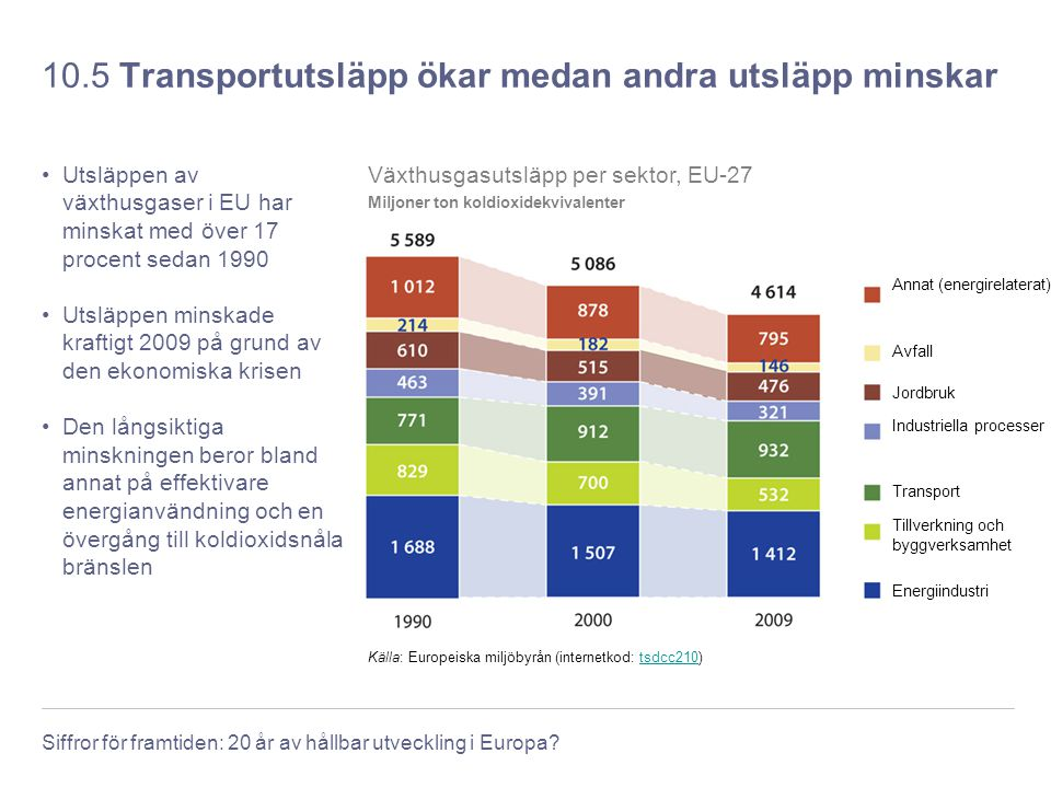 Siffror för framtiden: 20 år av hållbar utveckling i Europa? 10.5 Transportutsläpp ökar medan andra utsläpp minskar Utsläppen av växthusgaser i EU har