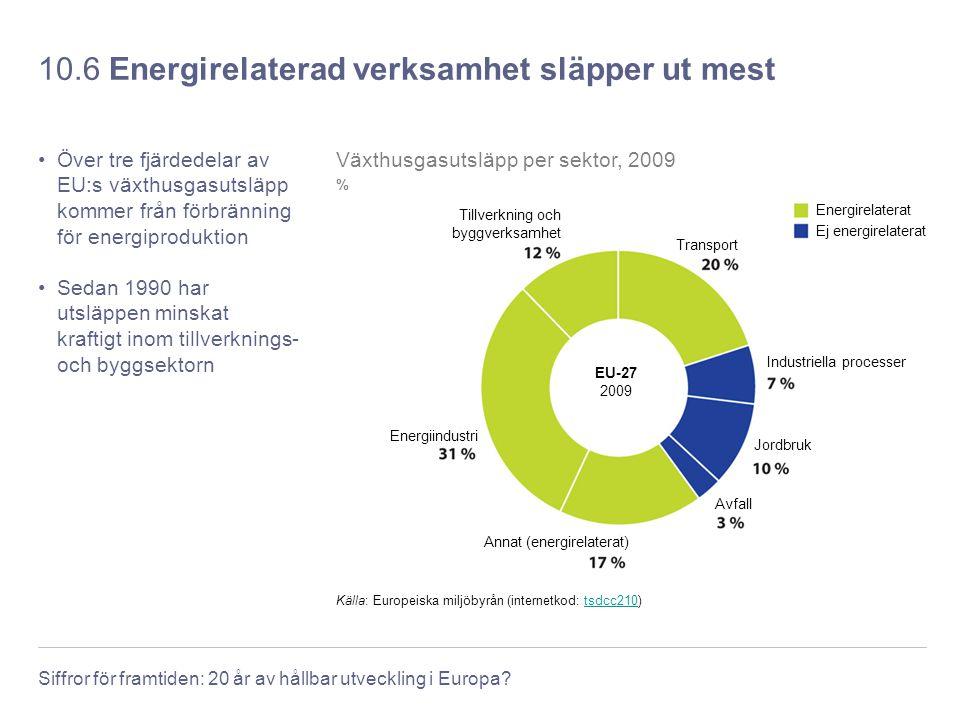 Siffror för framtiden: 20 år av hållbar utveckling i Europa? 10.6 Energirelaterad verksamhet släpper ut mest Över tre fjärdedelar av EU:s växthusgasut