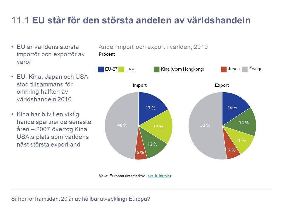 Siffror för framtiden: 20 år av hållbar utveckling i Europa? 11.1 EU står för den största andelen av världshandeln EU är världens största importör och