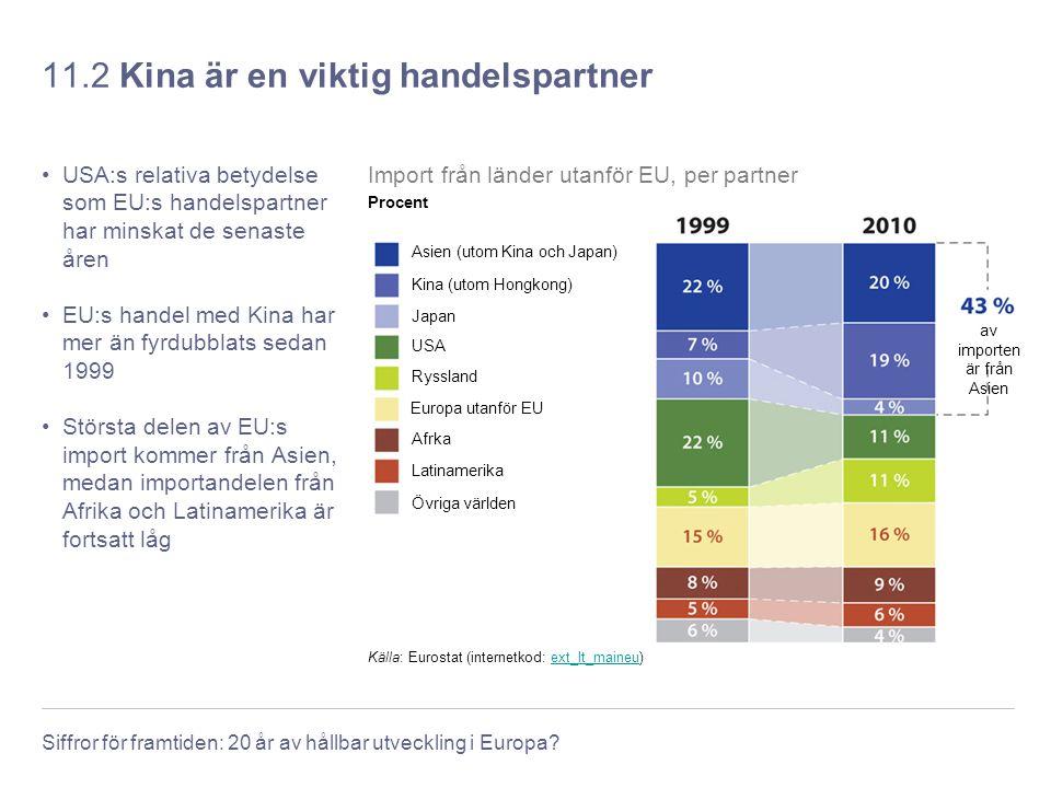 Siffror för framtiden: 20 år av hållbar utveckling i Europa? 11.2 Kina är en viktig handelspartner USA:s relativa betydelse som EU:s handelspartner ha