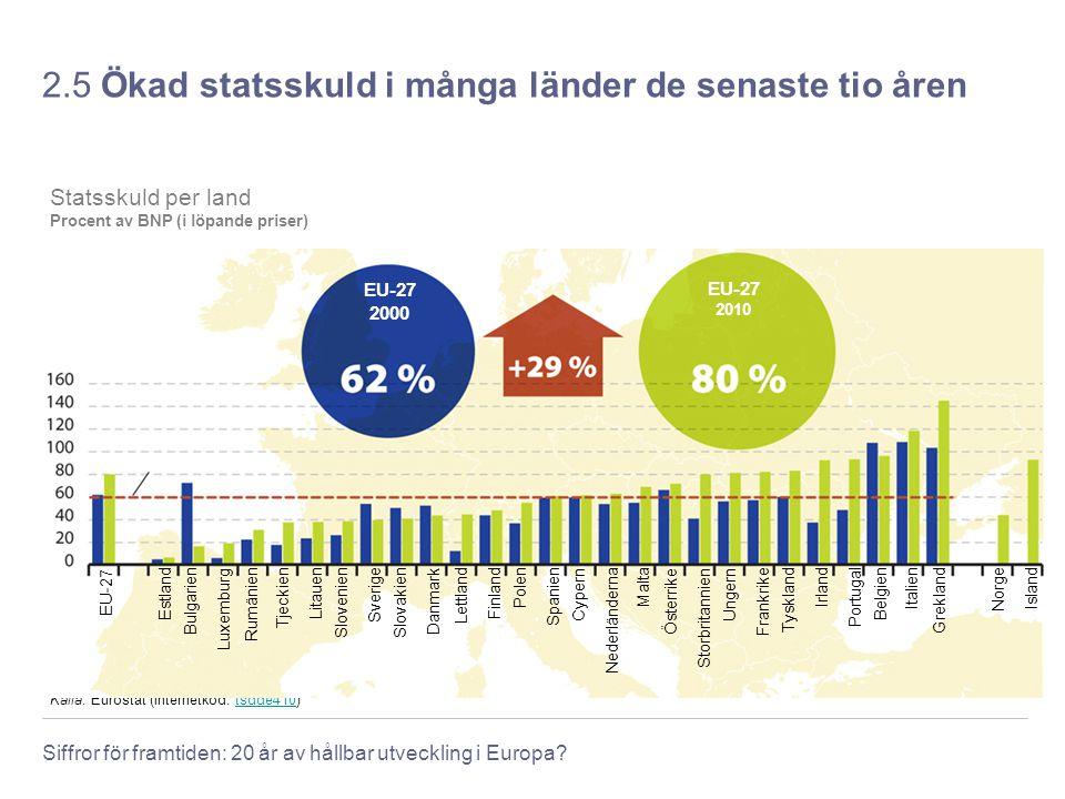 Siffror för framtiden: 20 år av hållbar utveckling i Europa? 2.5 Ökad statsskuld i många länder de senaste tio åren Maastrichtfördragets referensnivå