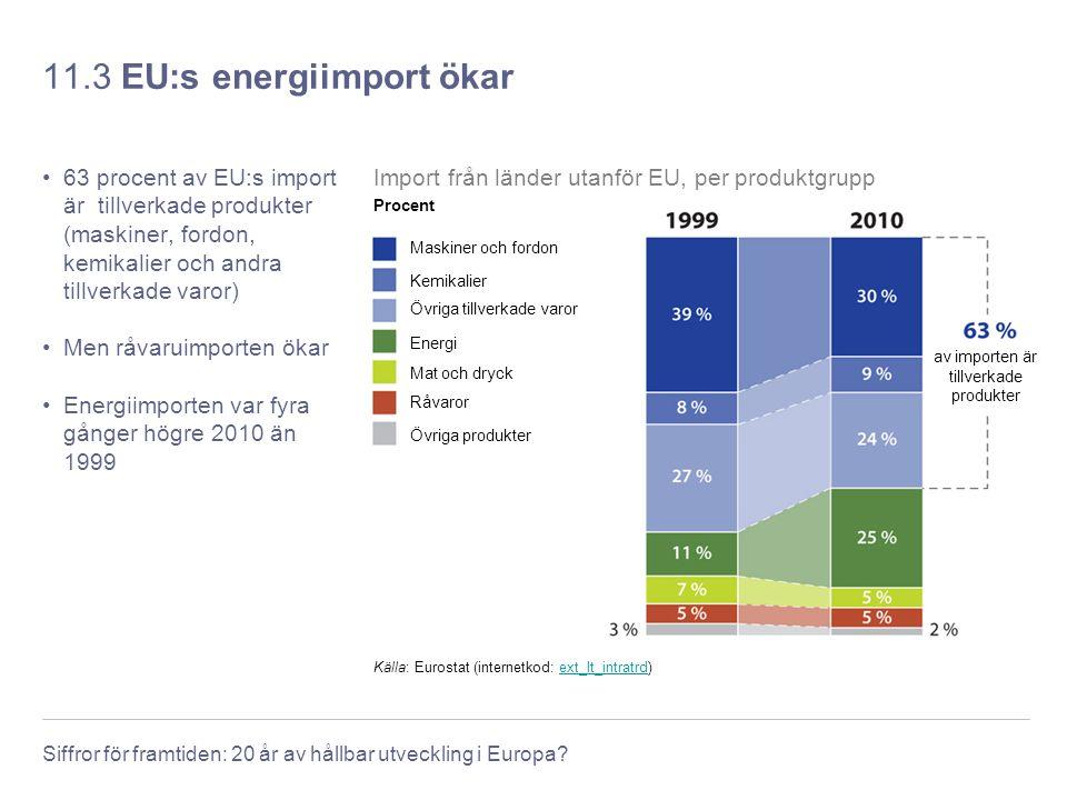 Siffror för framtiden: 20 år av hållbar utveckling i Europa? 11.3 EU:s energiimport ökar 63 procent av EU:s import är tillverkade produkter (maskiner,