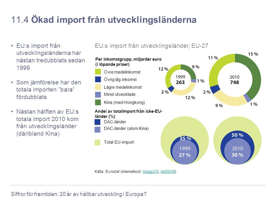 Siffror för framtiden: 20 år av hållbar utveckling i Europa? 11.4 Ökad import från utvecklingsländerna EU:s import från utvecklingsländerna har nästan