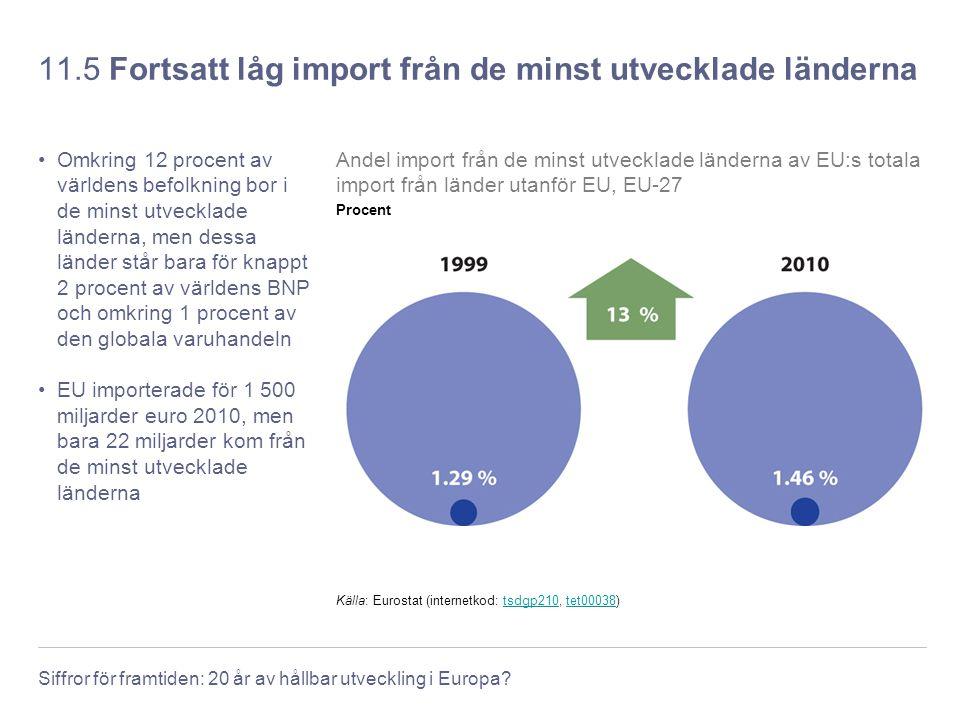 Siffror för framtiden: 20 år av hållbar utveckling i Europa? 11.5 Fortsatt låg import från de minst utvecklade länderna Omkring 12 procent av världens