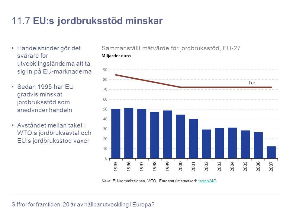 Siffror för framtiden: 20 år av hållbar utveckling i Europa? 11.7 EU:s jordbruksstöd minskar Handelshinder gör det svårare för utvecklingsländerna att