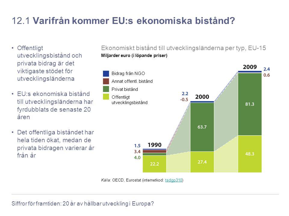 Siffror för framtiden: 20 år av hållbar utveckling i Europa? 12.1 Varifrån kommer EU:s ekonomiska bistånd? Offentligt utvecklingsbistånd och privata b