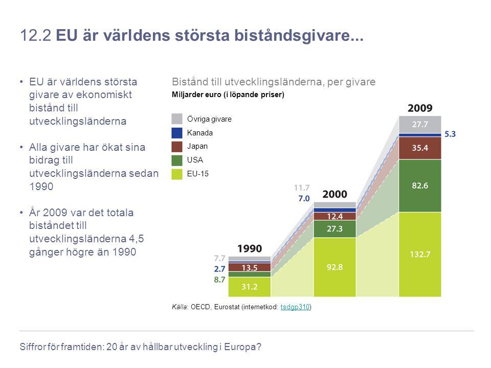 Siffror för framtiden: 20 år av hållbar utveckling i Europa? 12.2 EU är världens största biståndsgivare... EU är världens största givare av ekonomiskt