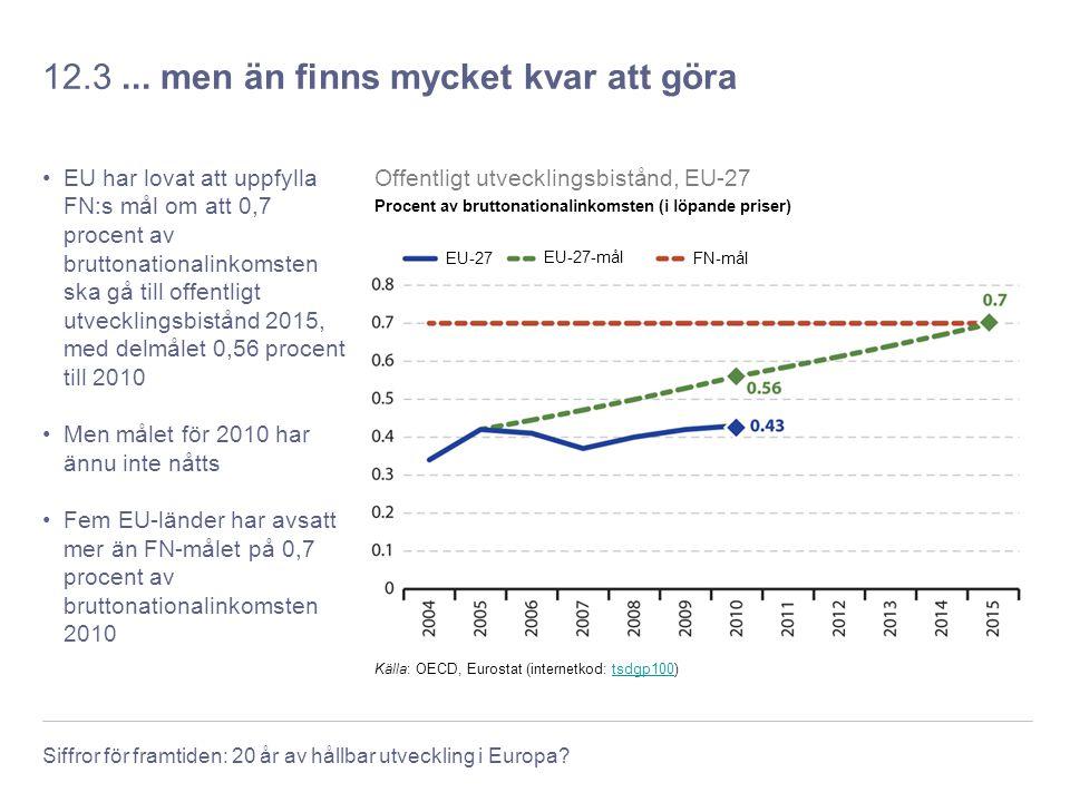 Siffror för framtiden: 20 år av hållbar utveckling i Europa? 12.3... men än finns mycket kvar att göra EU har lovat att uppfylla FN:s mål om att 0,7 p