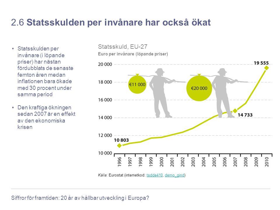 Siffror för framtiden: 20 år av hållbar utveckling i Europa? 2.6 Statsskulden per invånare har också ökat Statsskulden per invånare (i löpande priser)