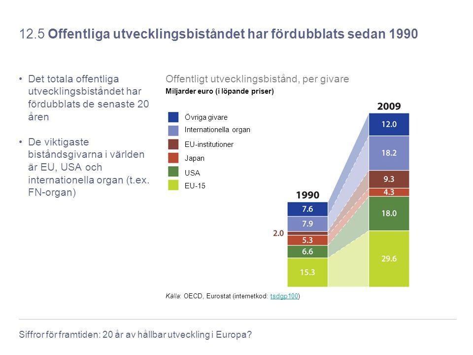 Siffror för framtiden: 20 år av hållbar utveckling i Europa? 12.5 Offentliga utvecklingsbiståndet har fördubblats sedan 1990 Det totala offentliga utv