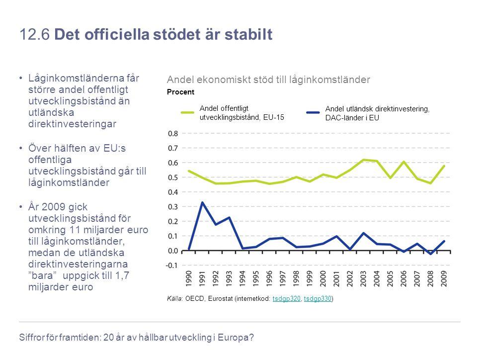 Siffror för framtiden: 20 år av hållbar utveckling i Europa? 12.6 Det officiella stödet är stabilt Låginkomstländerna får större andel offentligt utve