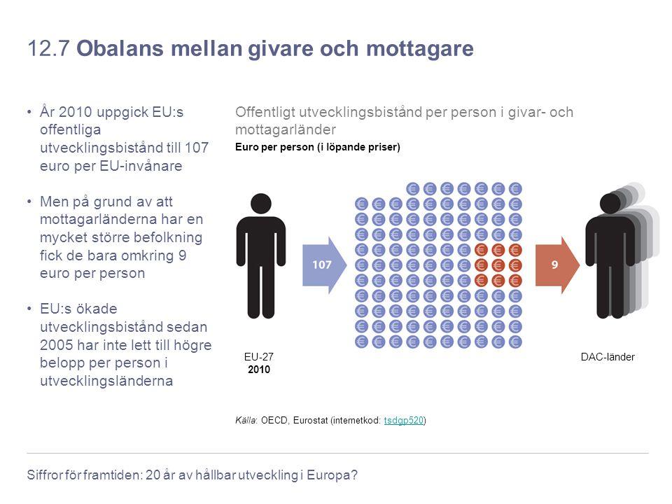 Siffror för framtiden: 20 år av hållbar utveckling i Europa? 12.7 Obalans mellan givare och mottagare År 2010 uppgick EU:s offentliga utvecklingsbistå