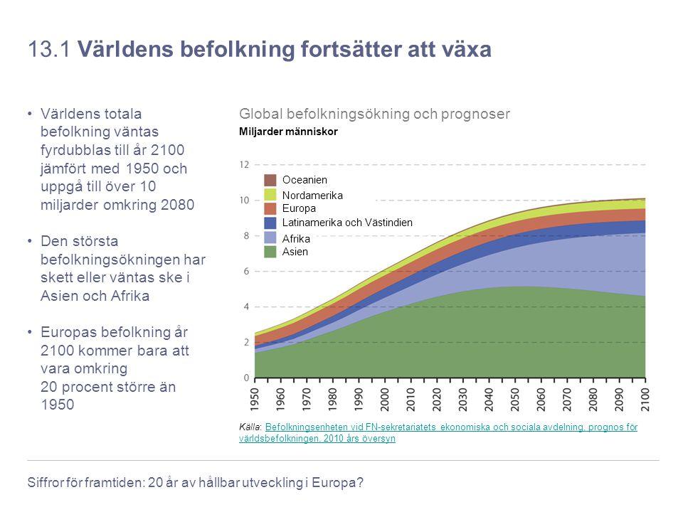 Siffror för framtiden: 20 år av hållbar utveckling i Europa? 13.1 Världens befolkning fortsätter att växa Världens totala befolkning väntas fyrdubblas