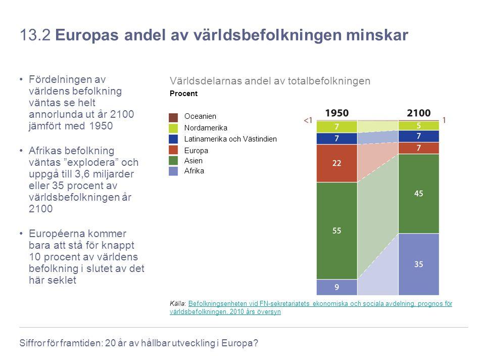 Siffror för framtiden: 20 år av hållbar utveckling i Europa? 13.2 Europas andel av världsbefolkningen minskar Fördelningen av världens befolkning vänt