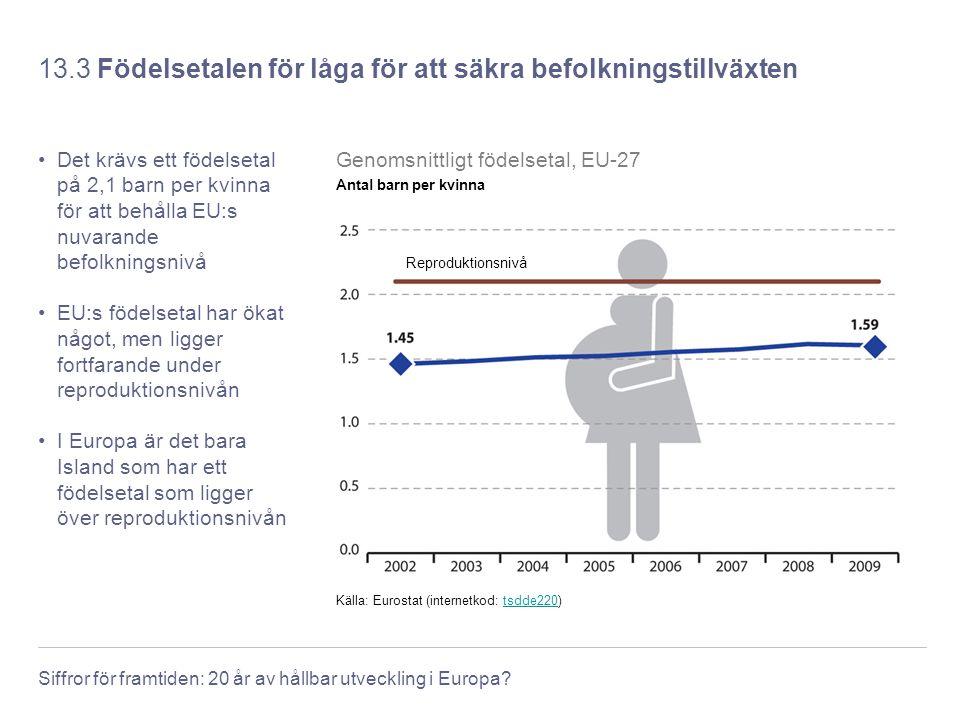 Siffror för framtiden: 20 år av hållbar utveckling i Europa? 13.3 Födelsetalen för låga för att säkra befolkningstillväxten Det krävs ett födelsetal p