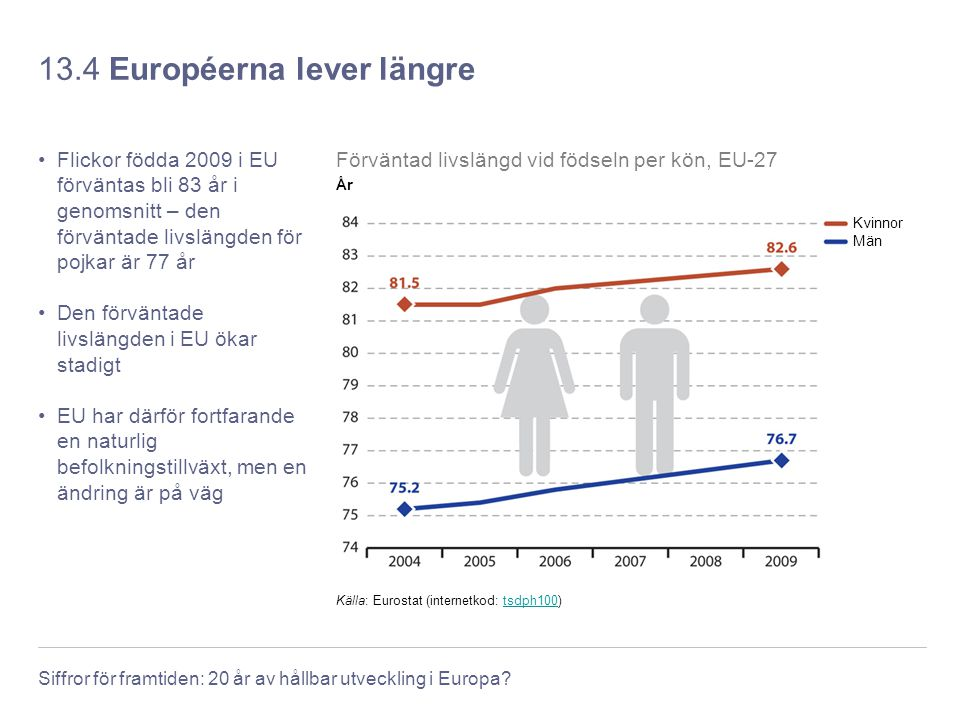 Siffror för framtiden: 20 år av hållbar utveckling i Europa? 13.4 Européerna lever längre Flickor födda 2009 i EU förväntas bli 83 år i genomsnitt – d