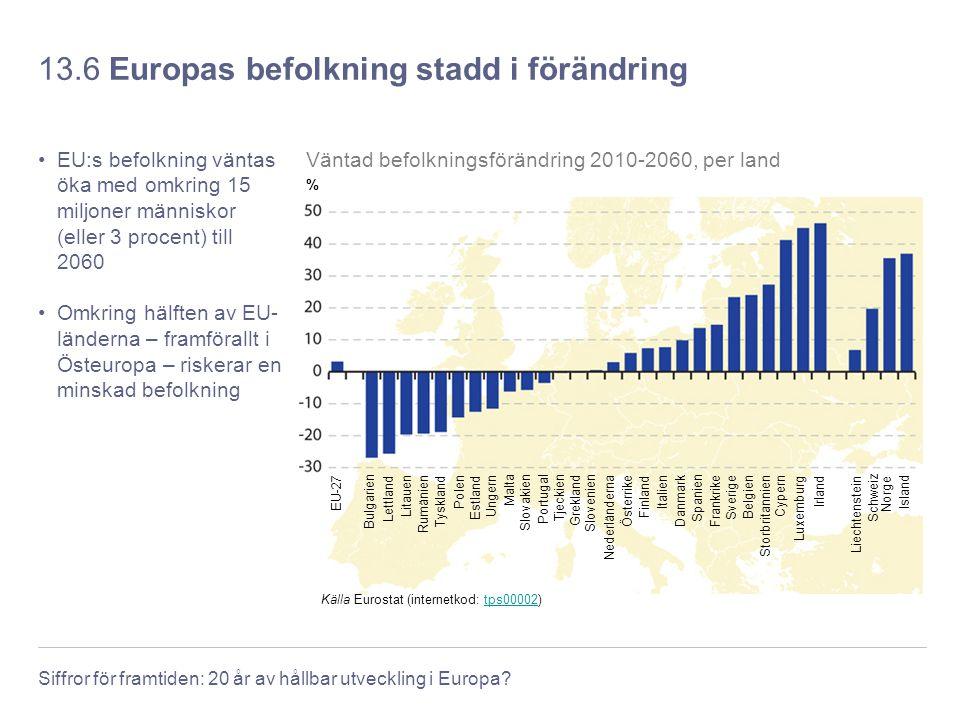 Siffror för framtiden: 20 år av hållbar utveckling i Europa? 13.6 Europas befolkning stadd i förändring EU:s befolkning väntas öka med omkring 15 milj