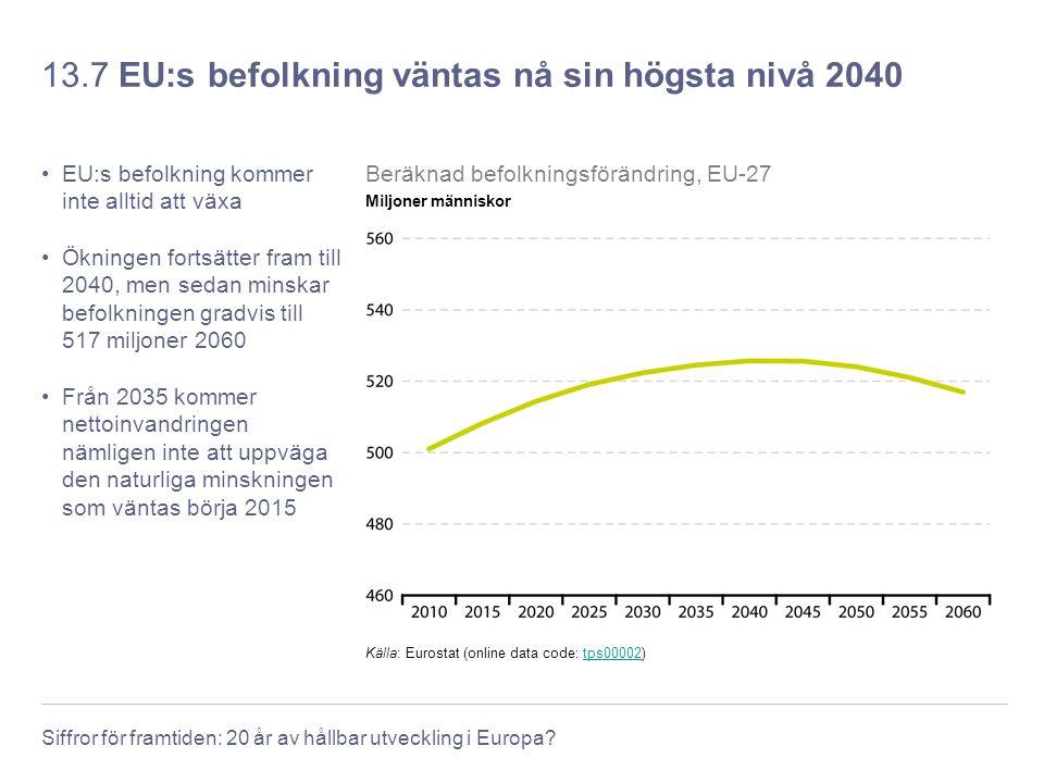 Siffror för framtiden: 20 år av hållbar utveckling i Europa? 13.7 EU:s befolkning väntas nå sin högsta nivå 2040 EU:s befolkning kommer inte alltid at