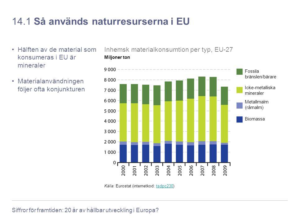 Siffror för framtiden: 20 år av hållbar utveckling i Europa? 14.1 Så används naturresurserna i EU Hälften av de material som konsumeras i EU är minera