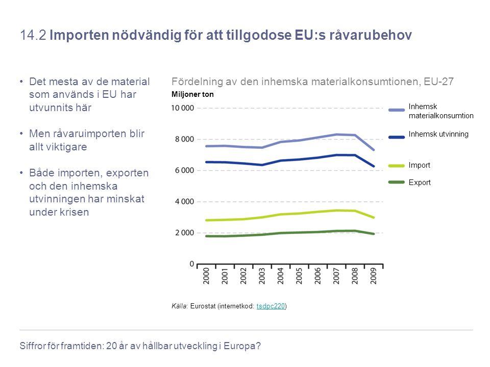 Siffror för framtiden: 20 år av hållbar utveckling i Europa? 14.2 Importen nödvändig för att tillgodose EU:s råvarubehov Det mesta av de material som