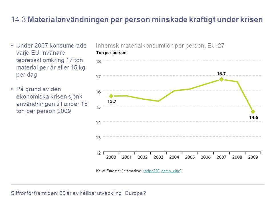 Siffror för framtiden: 20 år av hållbar utveckling i Europa? 14.3 Materialanvändningen per person minskade kraftigt under krisen Under 2007 konsumerad