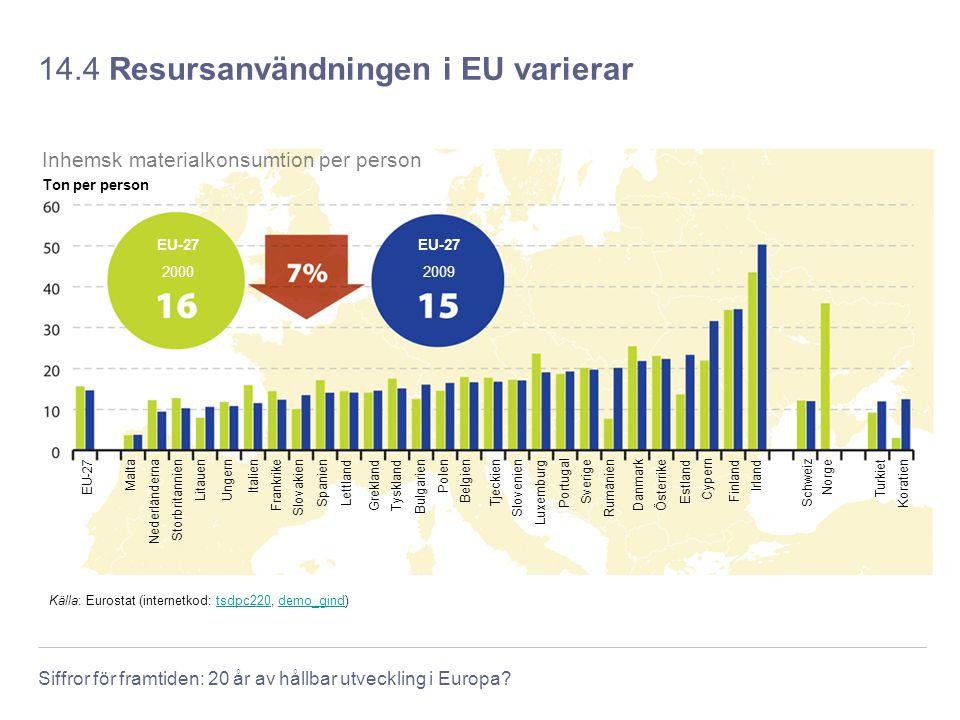 Siffror för framtiden: 20 år av hållbar utveckling i Europa? 14.4 Resursanvändningen i EU varierar Källa: Eurostat (internetkod: tsdpc220, demo_gind)t