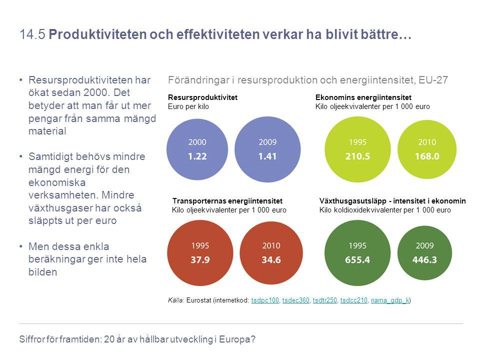 Siffror för framtiden: 20 år av hållbar utveckling i Europa? 14.5 Produktiviteten och effektiviteten verkar ha blivit bättre… Resursproduktiviteten ha