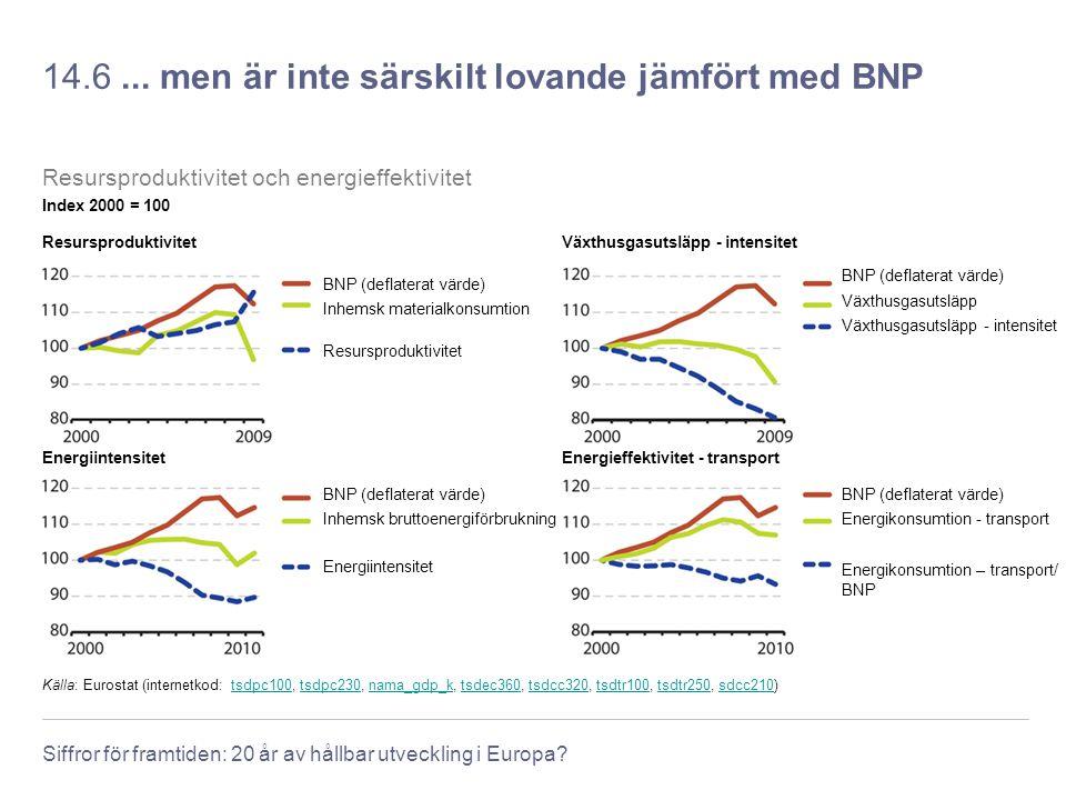 Siffror för framtiden: 20 år av hållbar utveckling i Europa? 14.6... men är inte särskilt lovande jämfört med BNP Källa: Eurostat (internetkod: tsdpc1
