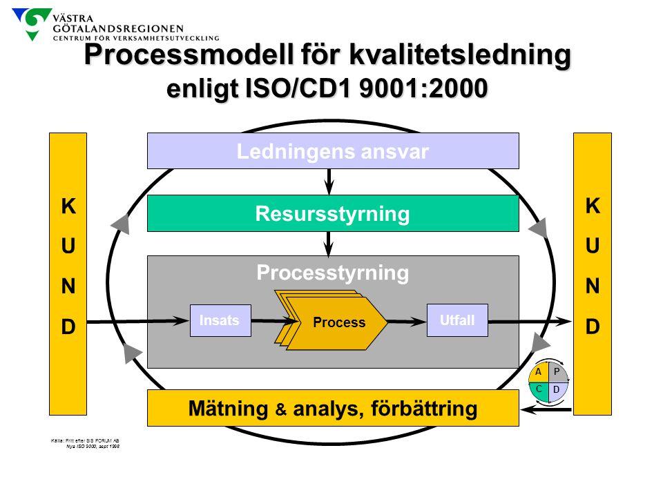 Processmodell för kvalitetsledning enligt ISO/CD1 9001:2000 Källa: Fritt efter SIS FORUM AB Nya ISO 9000, sept 1998 K U N D K U N D Ledningens ansvar