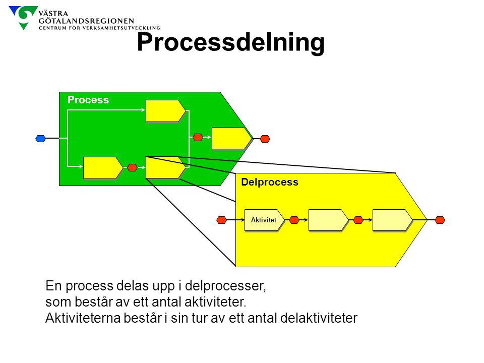 En process delas upp i delprocesser, som består av ett antal aktiviteter. Aktiviteterna består i sin tur av ett antal delaktiviteter Processdelning Pr