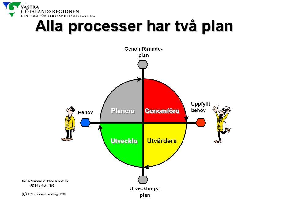 Alla processer har två plan Källa: Fritt efter W.Edwards Deming PDSA-cykeln,1993 TC Processutveckling, 1998 © Genomförande- plan Utvecklings- plan Beh