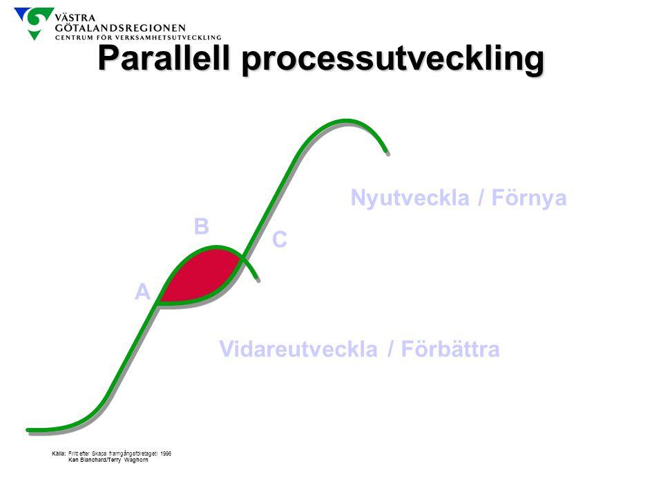 Parallell processutveckling A C B Vidareutveckla / Förbättra Nyutveckla / Förnya Källa: Fritt efter Skapa framgångsföretaget! 1996 Ken Blanchard/Terry