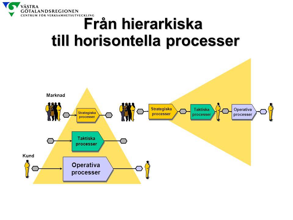 Från hierarkiska till horisontella processer Marknad Taktiska processer Taktiska processer Strategiska processer Strategiska processer Taktiska proces