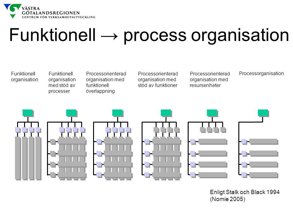 Funktionell → process organisation Enligt Stalk och Black 1994 (Nomie 2005) Funktionell organisation Funktionell organisation med stöd av processer Pr