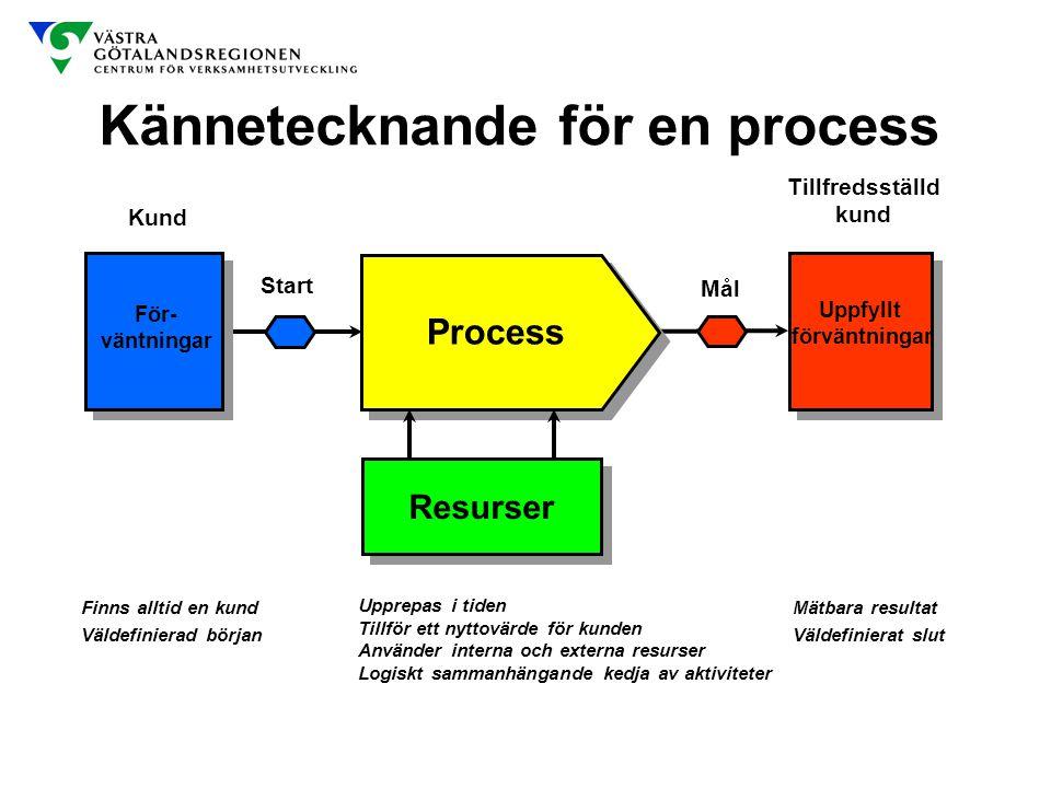 Kännetecknande för en process För- väntningar Kund Tillfredsställd kund Uppfyllt förväntningar Start Mål Process Resurser Finns alltid en kund Väldefi